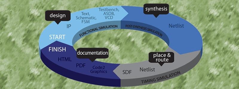 نرمافزارها و انواع FPGAها