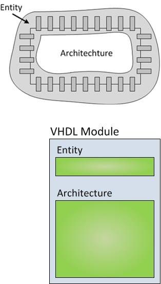 بخشهای Entity و Architechture در یک تراشه دیجیتال و فرمت کلی کد VHDL معادل آن.