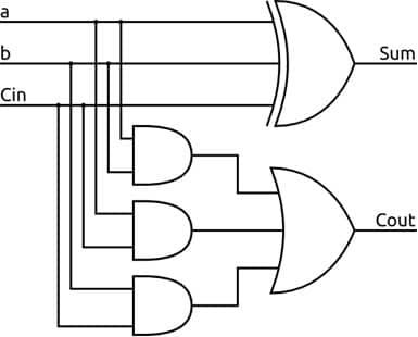 مدار منطقی تمام جمعکننده.