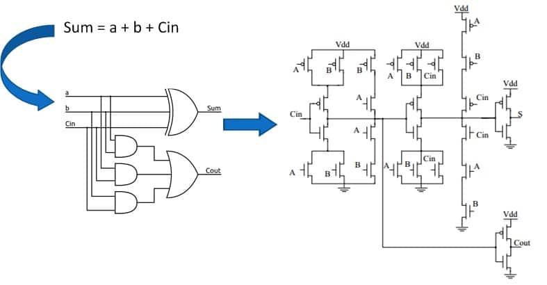 شکل 6- مفهوم سنتز برای یک مدار تمام جمعکننده.