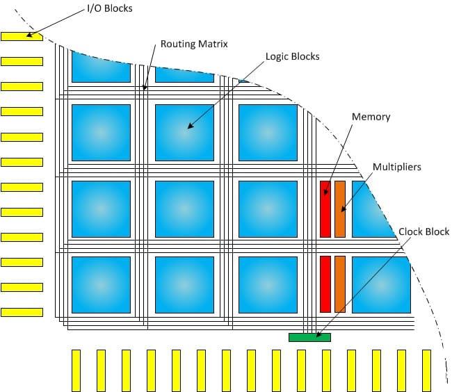 منابع داخلی FPGA