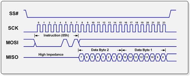 نمودار زمانبندی SPI