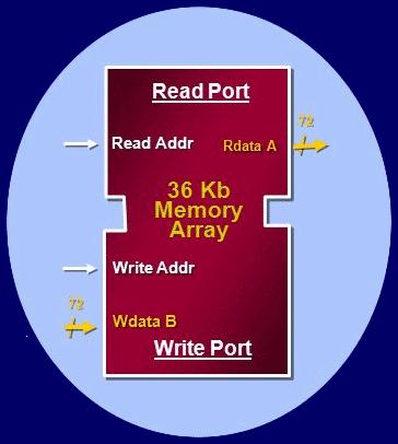 دوره آنلاین حافظهسازی خرفهای در FPGA