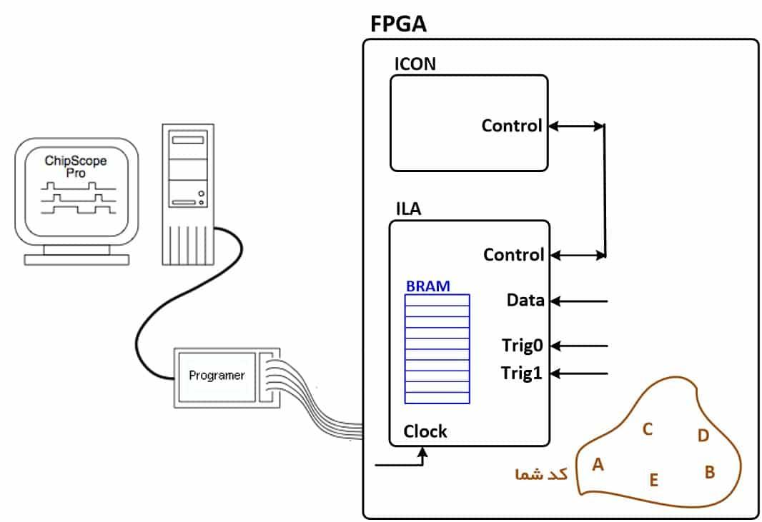 نمایش دیاگرام اتصال FPGA به کامپیوتر برای تست در حال اجرا با ChipScope
