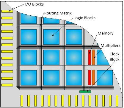 نمایش منابع سختافزاری موجود در FPGA