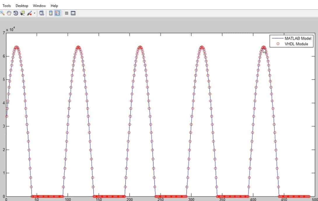نمایش نمودار مقایسهی دو خروجی مدل متلب و کد VHDL