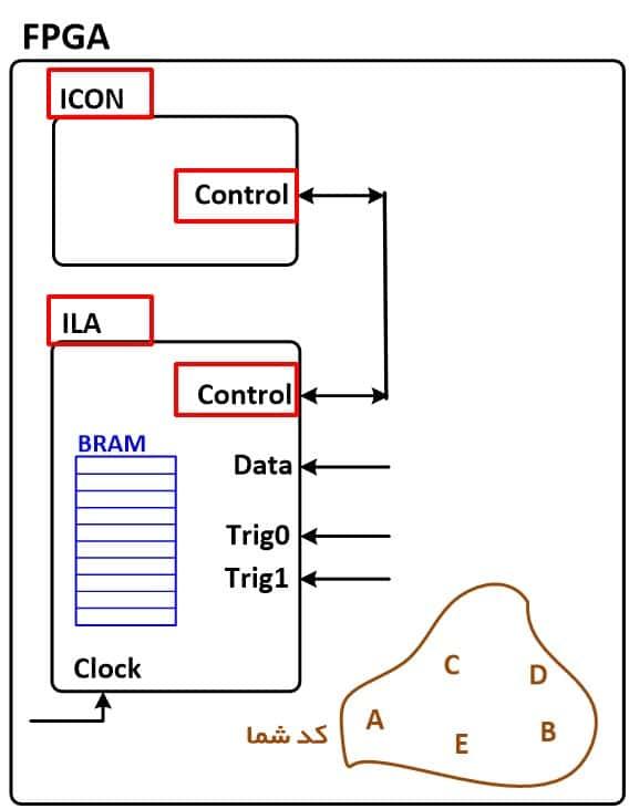 نمایش IPهای ICON و ILA که برای تست با ChipScope، درون کد، Instant شدهاند