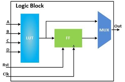 نمایش یک Logic Block در FPGA