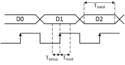 نمایش نمودار زمانبندی ورود دیتا به رجیستر