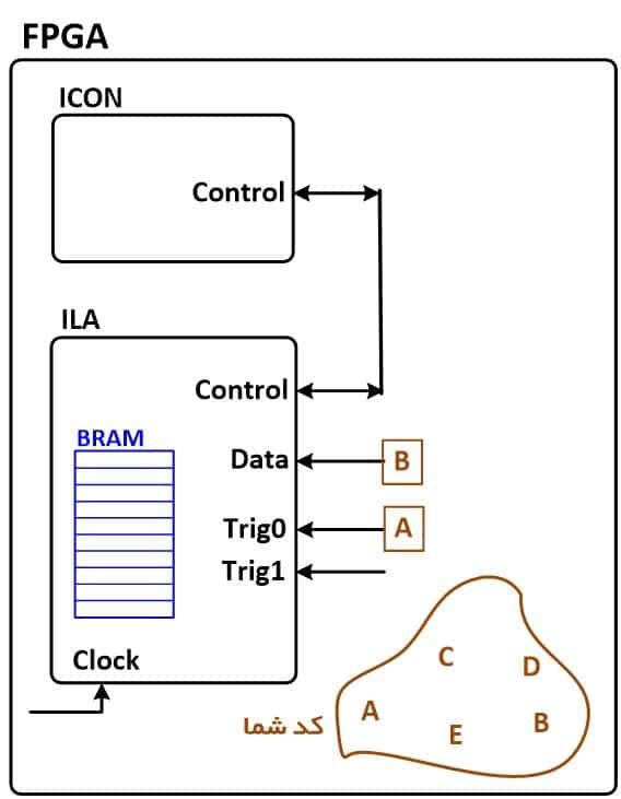 نمایش نحوهی اتصال رجیسترها به پورتهای IP، برای تست با ChipScope