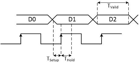 نمایش نمودار زمانبندی ورود دیتا به رجیستر، در حضور مدارات ترکیبی در مسیر ورودی