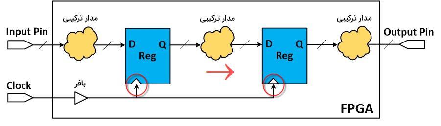 نمایش مسیر بین دو عنصر سنکرون