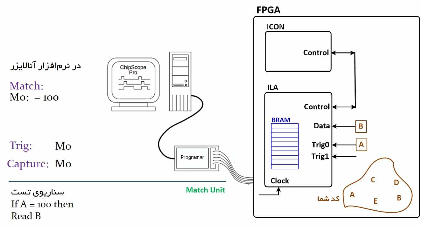 نمایش تنظیمات بخشهای Trig ،Match و Capture برای تست با ChipScope