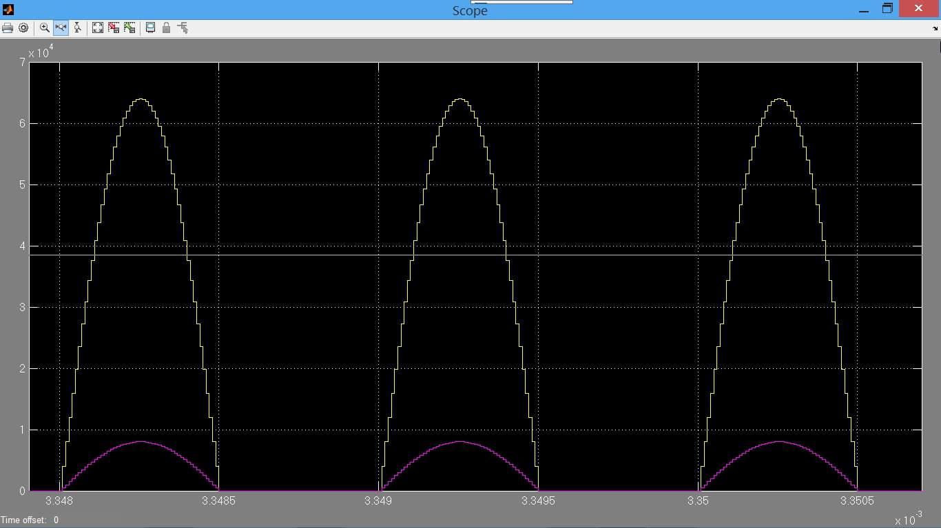 نمایش امواج رکورد شده توسط اسیلوسکوپ در نرمافزار متلب