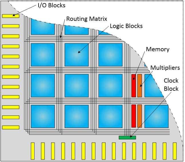نمایش شمایی از منابع سختافزاری موجود در FPGA