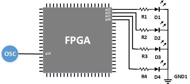 شمایی از تراشهی FPGA روی بُرد