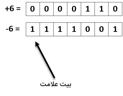 نمایش اعداد ۶ و ۶- به روش مکمل یک