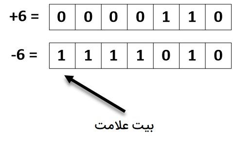 نمایش عدد ۶ و ۶- به روش مکمل دو