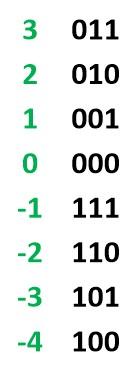 محدودهی نمایش اعداد در یک سیستم مکمل دو سه بیتی