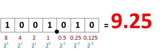 یک عدد اعشاری باینری