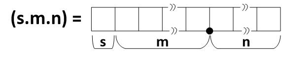 روش s.m.n برای نمایش اعداد اعشاری در FPGA