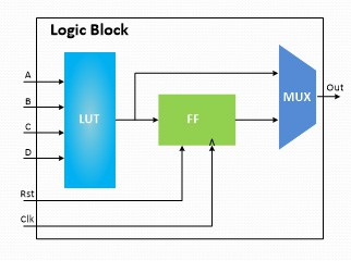 مدار یک Logic Block درون FPGA