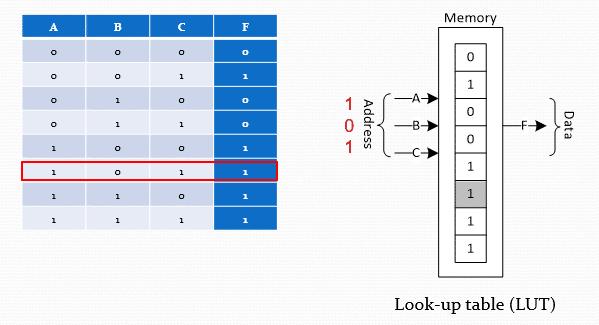 پیادهسازی توابع منطقی با استفاده از حافظه