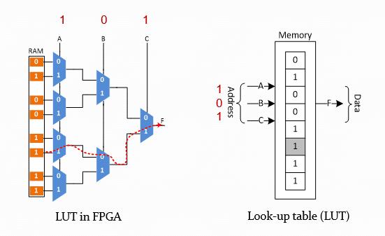 پیادهسازی توابع منطقی با استفاده از LUTهای FPGA