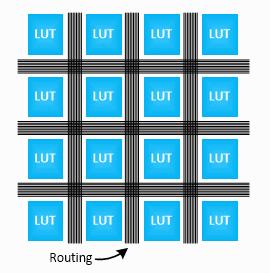 شبکهی منظمی از سیمهای درون FPGA که در بین LUTها قرار دارند