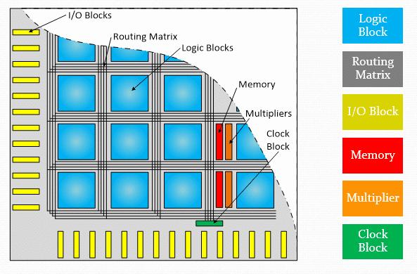 منابع درونی FPGA