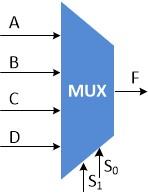نمایش بلوکدیاگرام یک مالتیپلکسر ۴ به ۱