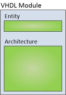 نمایش ساختار کلی یک کد VHDL