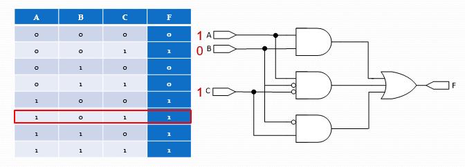 جدول درستی یا صحت تابع منطقی