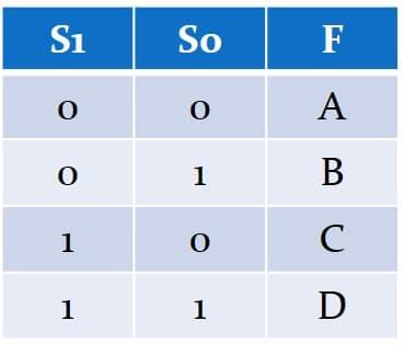 نمایش جدول درستی MUX چهار به یک