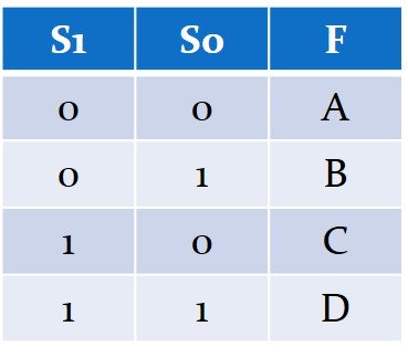 نمایش جدول درستی یک مالتیپلکسر ۴ به ۱