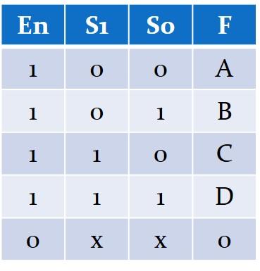 جدول درستی یک مالتیپلکسر ۴ به ۱ به همراه سیگنال فعالساز