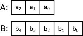 نمایش بیتهای رجیستر A و B