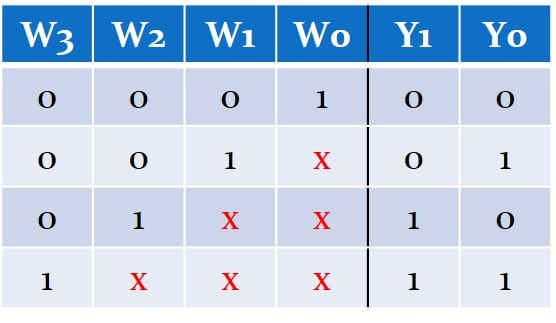 جدول درستی یک انکدر چهار به دو الویتدار از سمت بیت سنگین