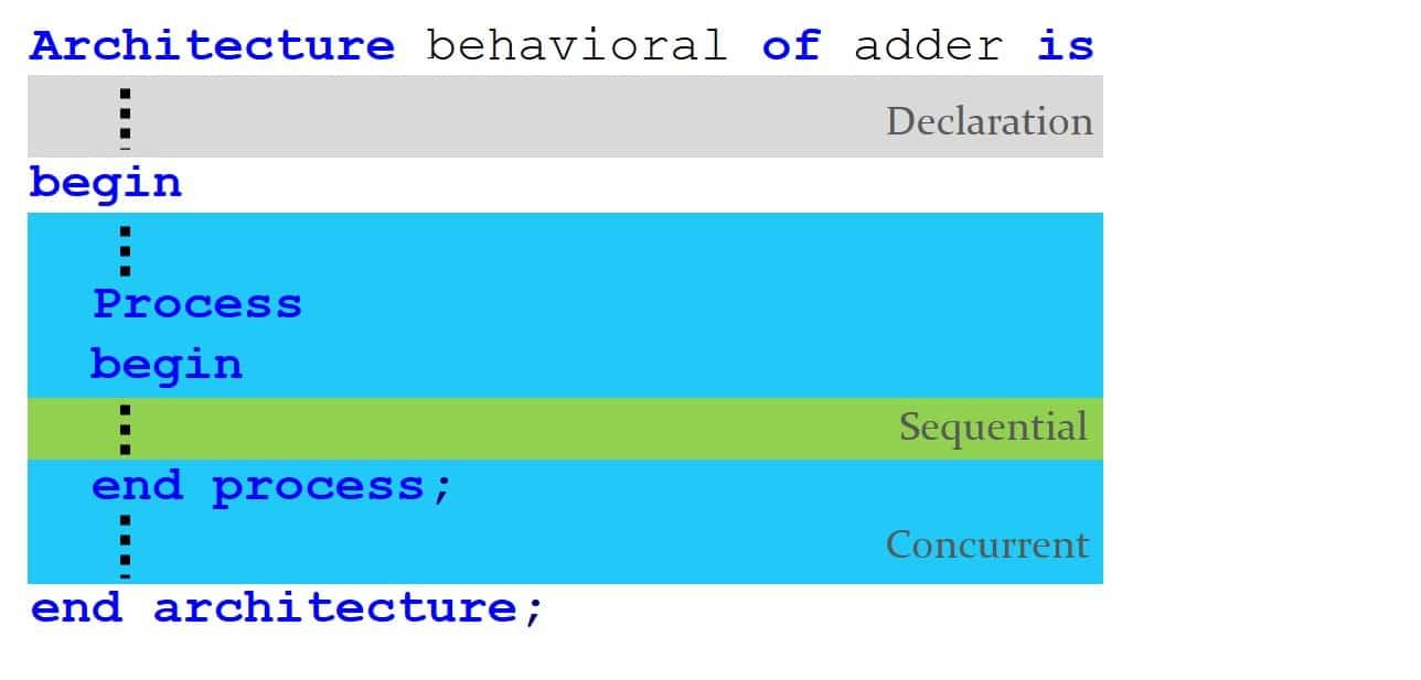 ساختار کلی بخش Architecture در کد VHDL