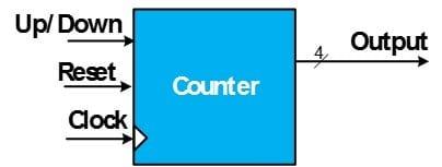 شمای کلی یک شمارندهی دارای امکانات کنترلی