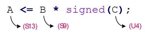 یک ارجاع به همراه تبدیل نوع در کد VHDL