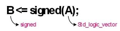 تبدیل نوع STD_Logic_Vector به نوع signed در زبان VHDL
