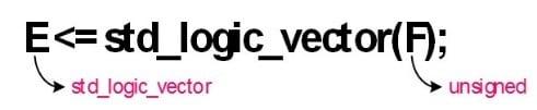 تبدیل نوع unsigned به نوع std_logic_vector در زبان VHDL