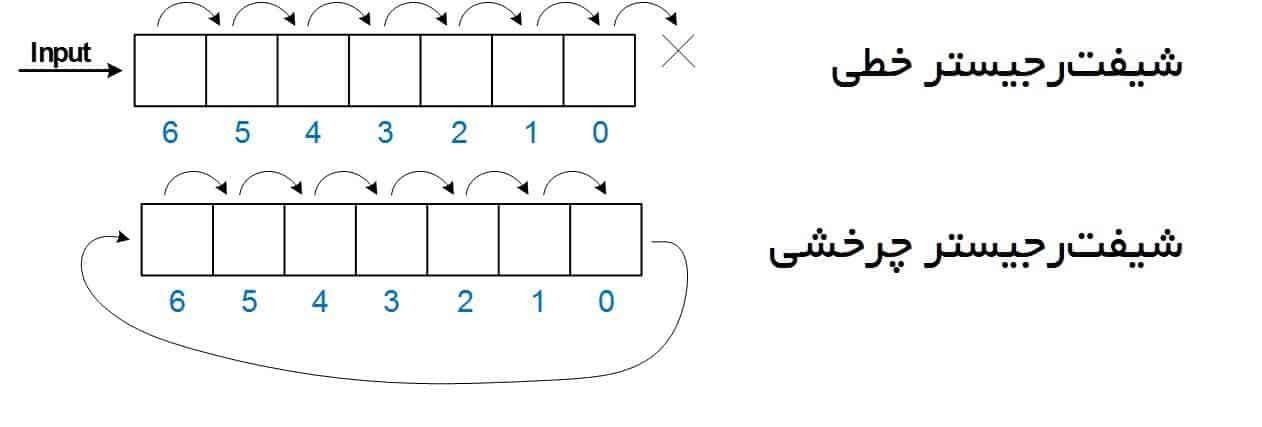 نمایش نحوهی عملکرد شیفترجیستر خطی و شیفترجیستر چرخشی