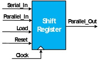 نمایش بلوک دیاگرام یک ماجول شیفترجیستر که قرار است آن را بهکمک حلقه for در زبان vhdl توصیف کنیم