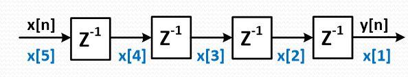 نمایش شمایی از یک خط تاخیر که آن را با حلقه for در زبان VHDL توصیف خواهیم کرد.