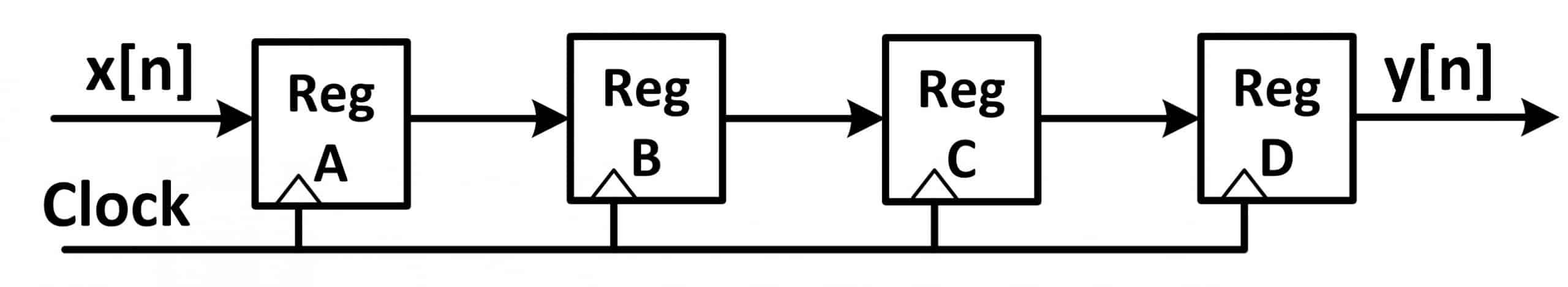 نمایش پیادهسازی دیجیتال یک خط تاخیر، بهکمک چند رجیستر