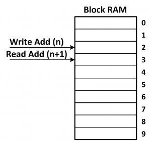 نمایش نحوه پیادهسازی خط تاخیر بهکمک حافظه بلوکی