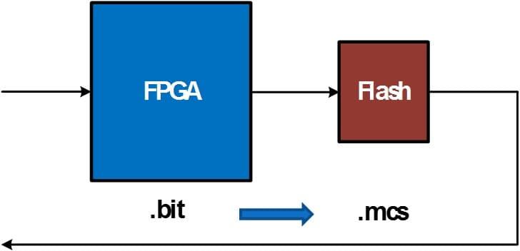 زنجیره شامل FPGA و حافظه فلش