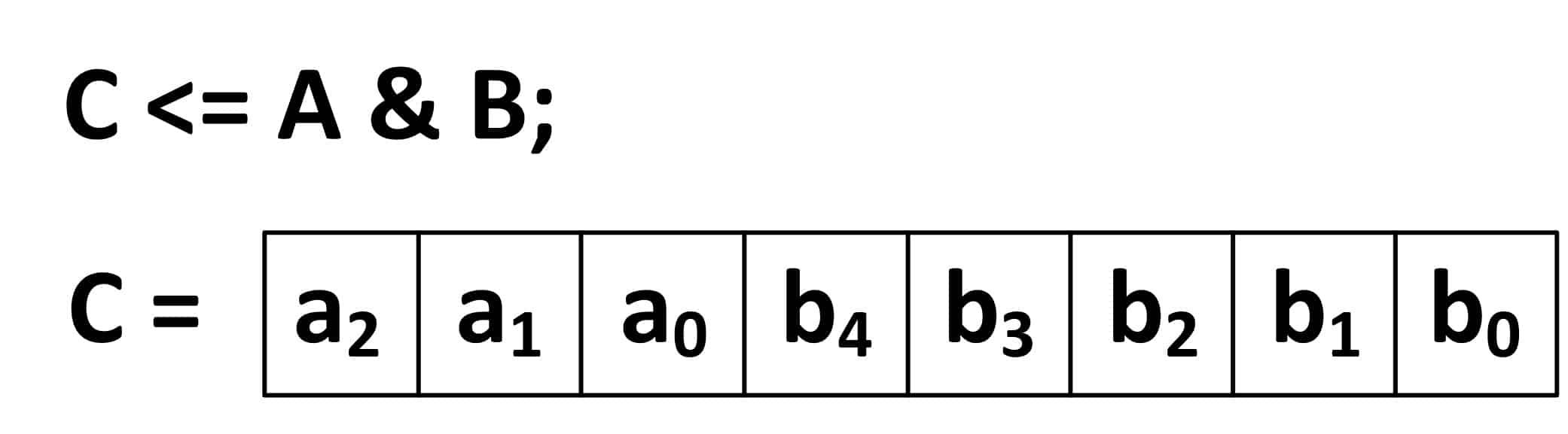 حاصل concatenation دو سیگنال A و B